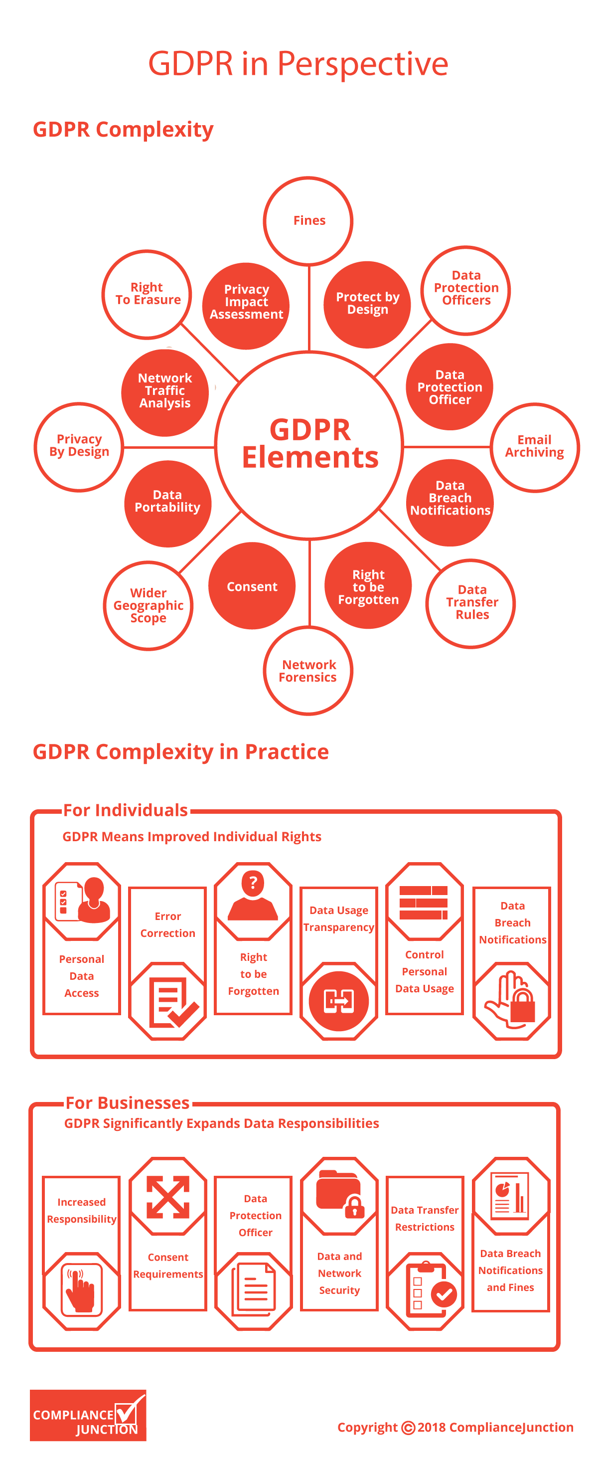 GDPR in Perspective by Compliancejunction.com
