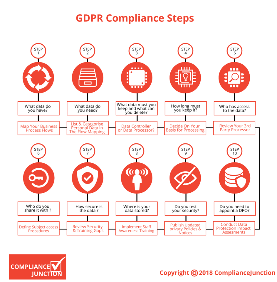 GDPR Compliance steps chart from ComplianceJunction.com